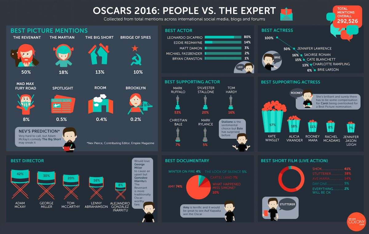 oscar-predictions